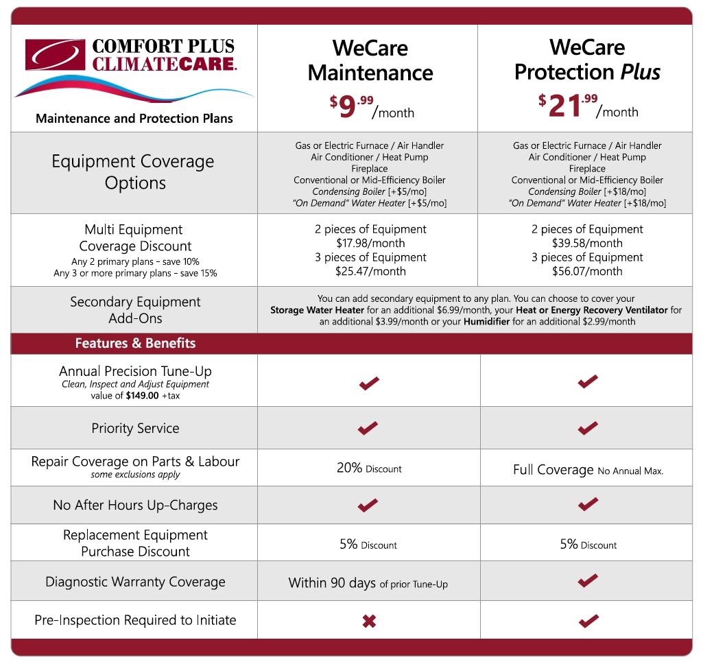 WeCare Chart